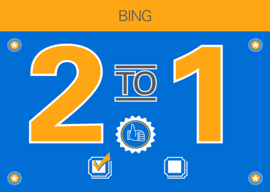 In a blind comparison test of nearly 1,000 participants, people chose Bing Web search results over Google nearly 2 to 1. (Based on a comparison of Web search results pane only; excludes ads, Bing's Snapshot and Social Search panes and Google's Knowledge Graph. Learn more at bingition.com.)