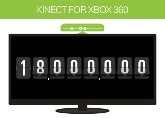 Kinect for Xbox 360 had a record-breaking launch, and the sensors keep flying off the shelves. In just over a year, consumers have purchased more than 18 million Kinect sensors worldwide.