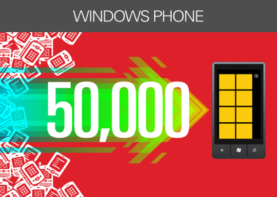 "More than 50,000 phones have been ""smoked"" since the Smoked by Windows Phone competition began in January 2012."