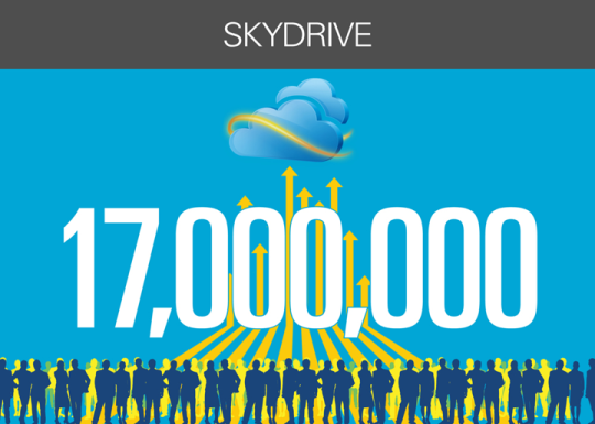 Over 17 million people store content on SkyDrive every month.
