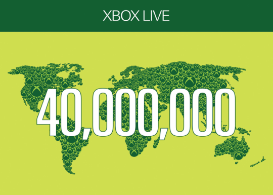 Xbox LIVE members number more than 40 million across 35 countries.