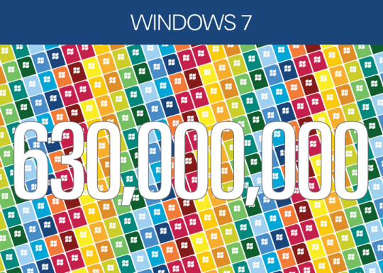 Since October 2009, when the product launched, more than 630 million Windows 7 licenses have been sold.