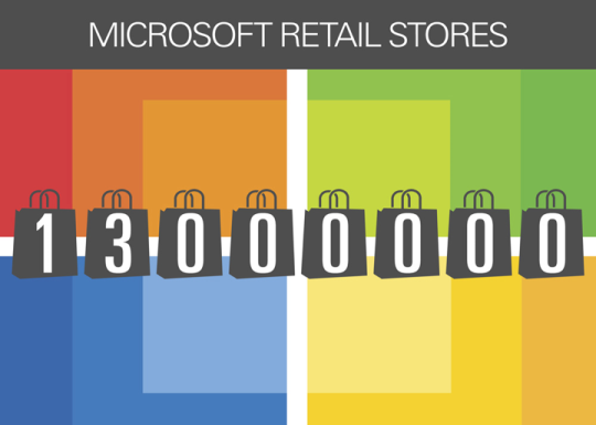 Microsoft is building a more direct connection to its customers, 13 million of whom have been welcomed through our retail store doors.