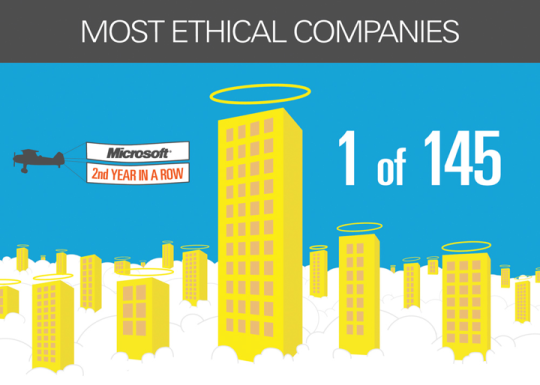 For the second time, Microsoft has been named one of the world's most ethical companies, according to Ethisphere Institute in New York. Of the thousands that applied, 145 made the list.