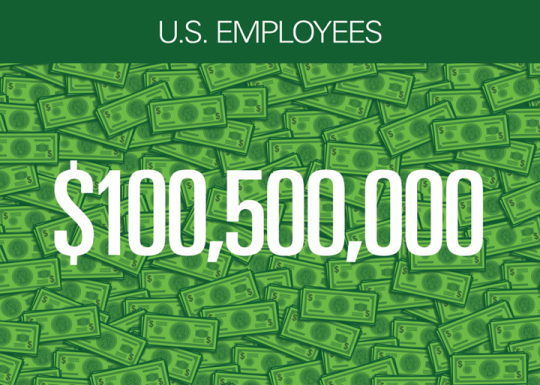 In 2011, Microsoft raised US$100.5 million (including company match) for more than 18,000 organizations, breaking its annual giving record. Since the company's giving program began in 1983, Microsoft employees have raised more than $946 million for nonprofits and community organisations.