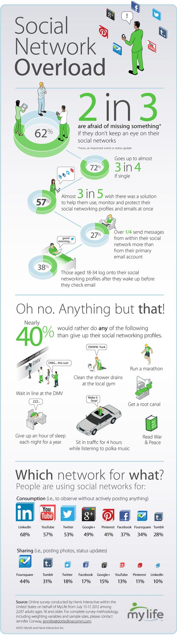 social-media-overload-600