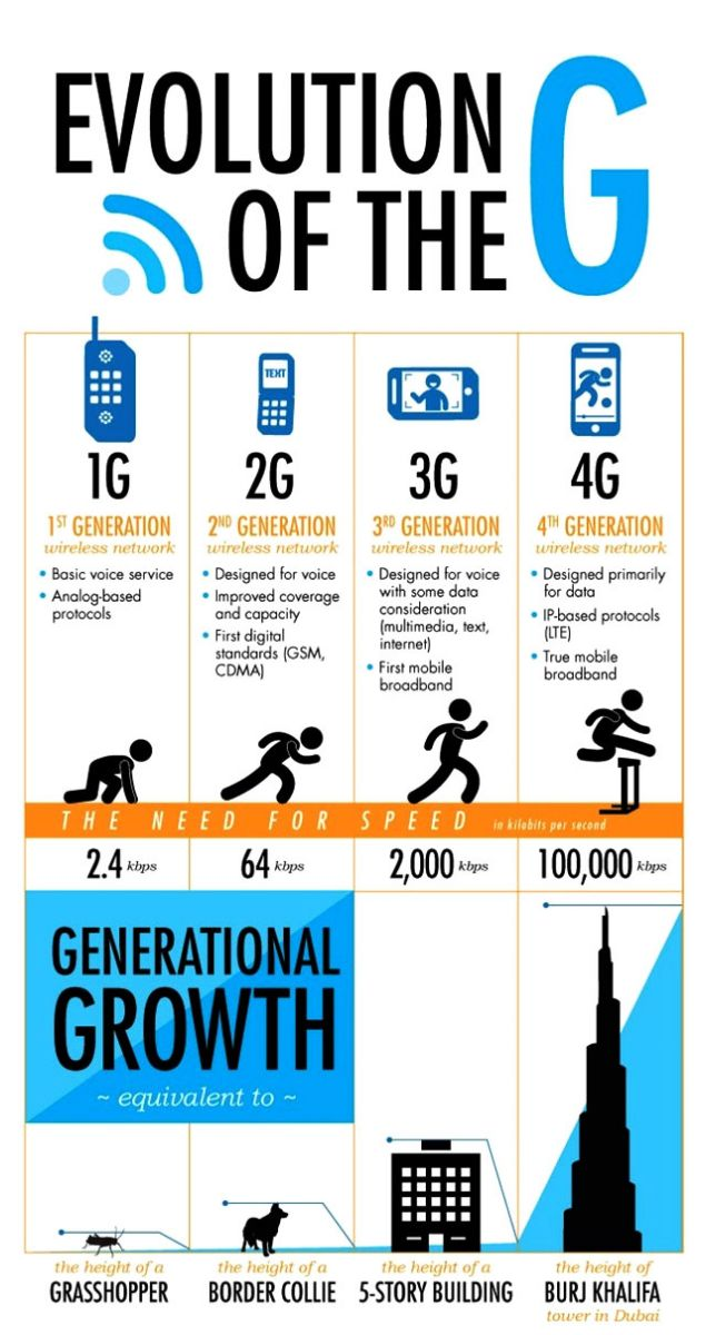 Evolution-from-1G-to-4G