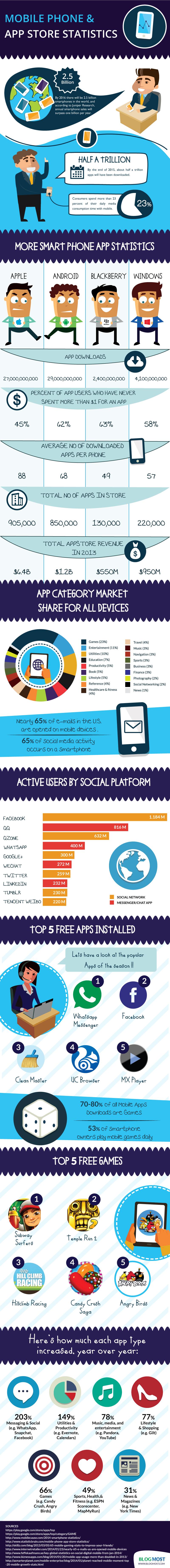 Mobile-Phone-App-Store-Statistics-Infographic-800px