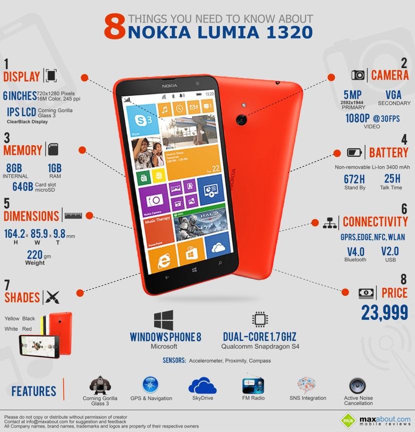 Nokia_Lumia_1320_Infographic