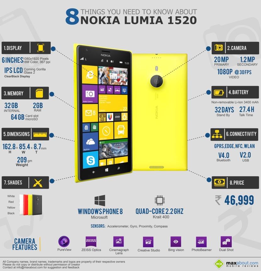 Nokia_Lumia_1520_Infographic