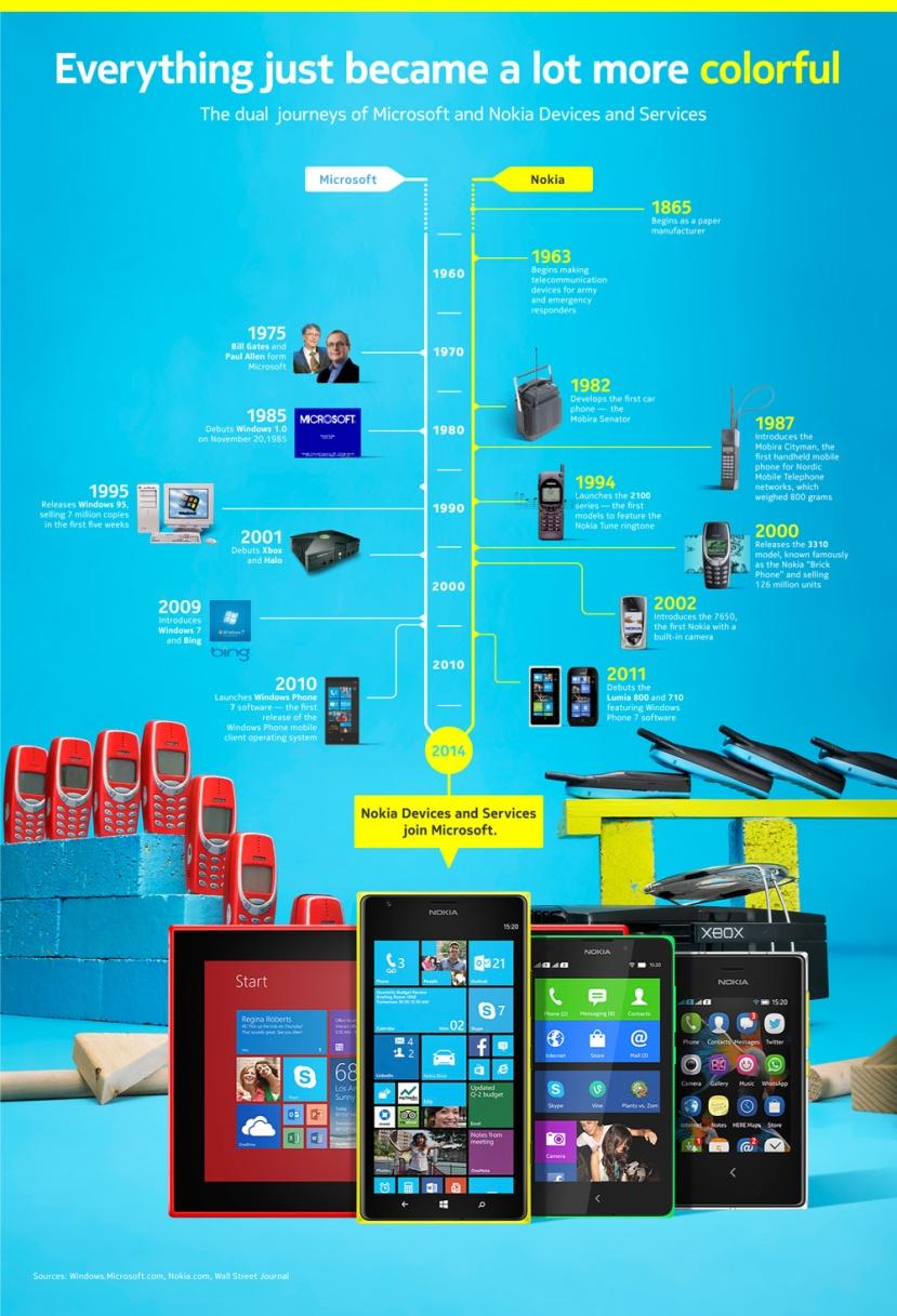 Microsoft-Nokia-timeline1